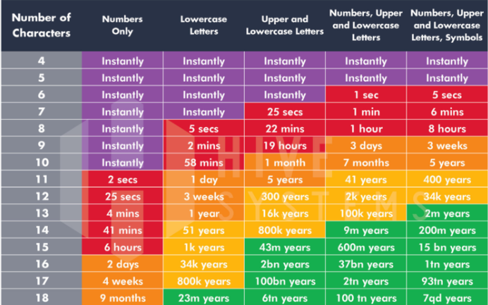 Time it takes a hacker to brute for a password